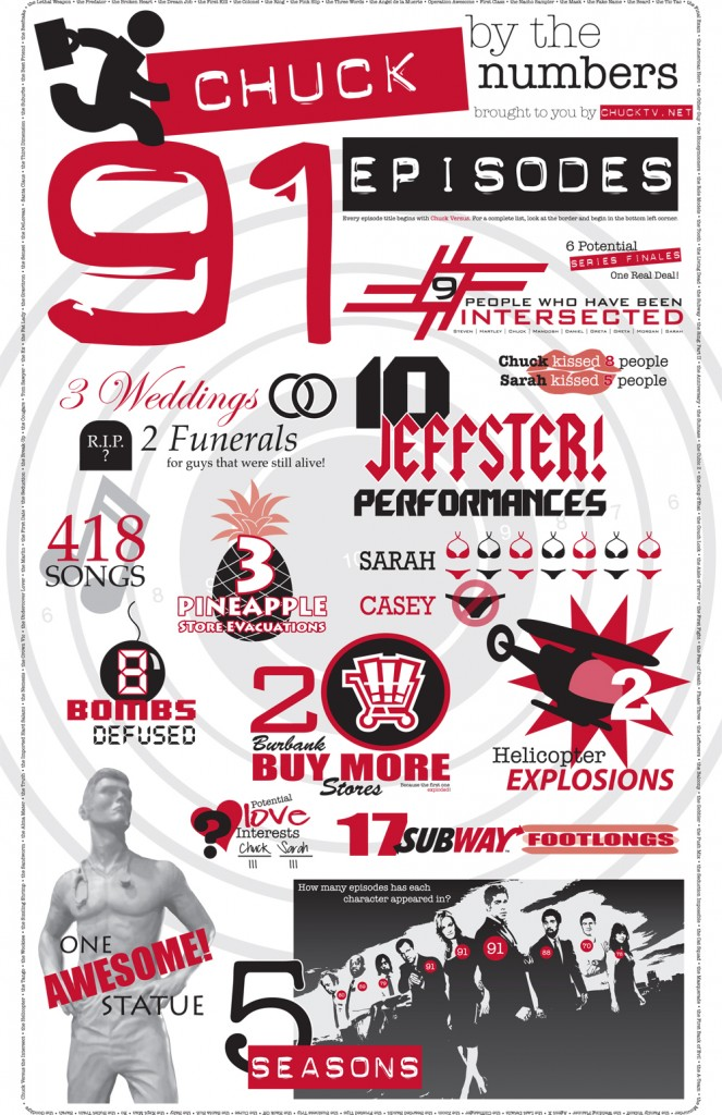Chuck by the Numbers infographic - celebrating 5 seasons of Chuck!